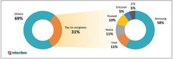 圖4. 前6大 5G專利受讓人 (資料來源:Top companies lead...