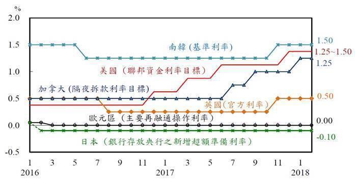 圖2:2016年至今,世界主要國家政策利率變化 (資料來源:中央銀行)