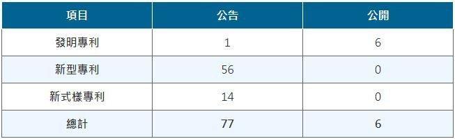 表一、喜特麗台灣專利統計 (資料來源:TIPO)