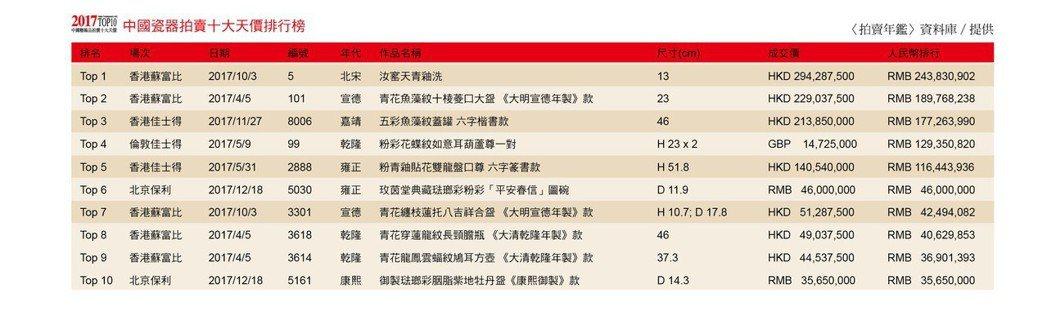 2017 中國瓷器拍賣十大天價排行榜
