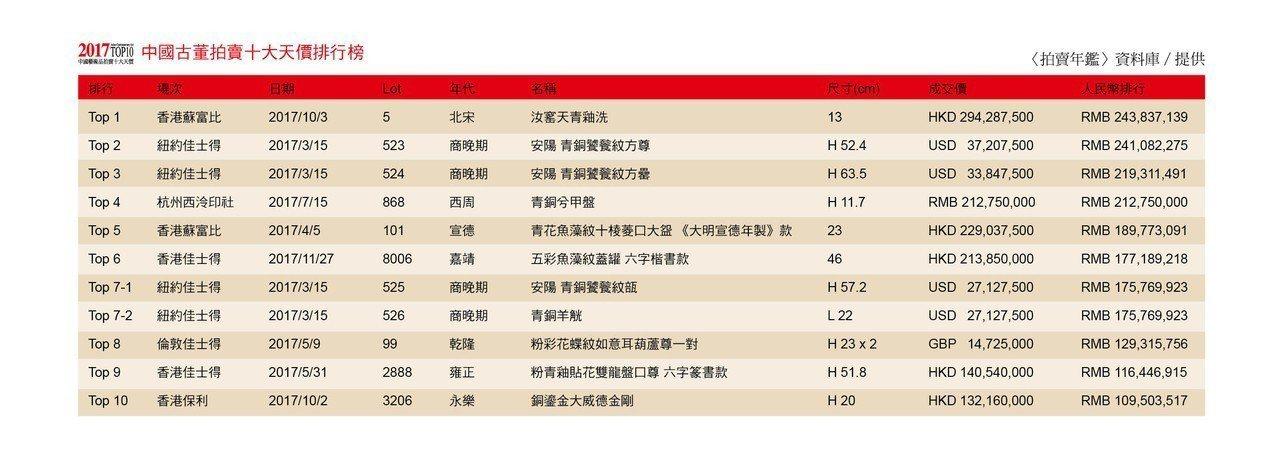 2017 中國古董拍賣十大天價排行榜