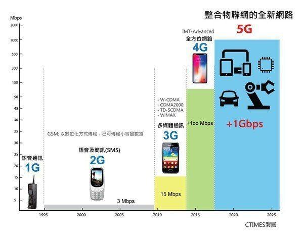圖1 : 整合物聯網的全新網路