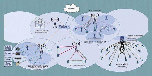 圖2 : 5G特點示意圖(Source:IEEE Computer Societ...