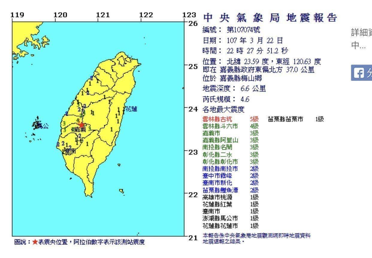 今晚10點27分,嘉義縣市民眾又被地牛翻身驚嚇,中央氣象站發布地震測報,震央在梅...