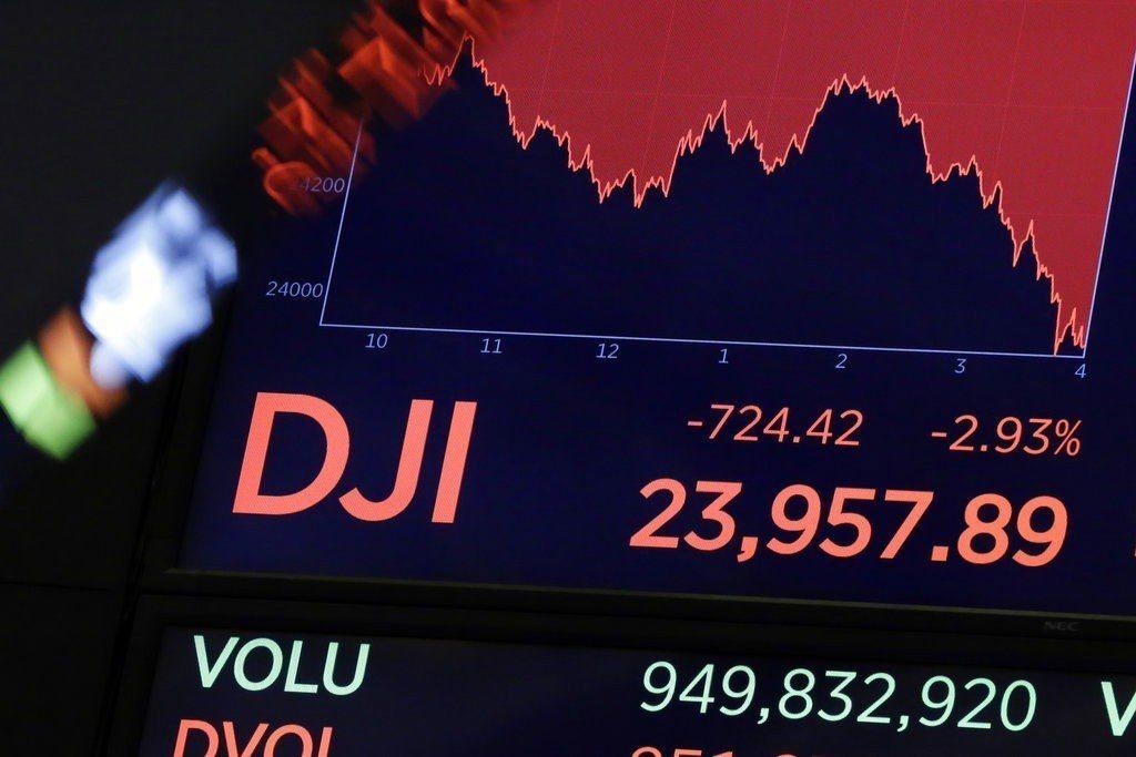 川普簽署對中國大陸貨品祭出高達600億美元關稅的備忘錄,道瓊重挫超過700點。 ...
