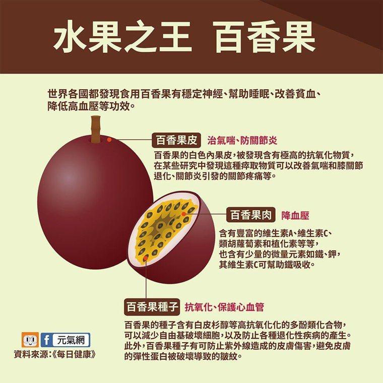 除了果肉(假種皮)之外,百香果的種子和與果皮其實都各有營養價值。 製圖/黃琬淑