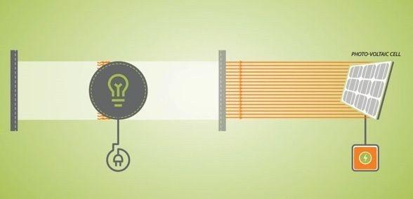 圖4 : 透過一片半透明的反射鏡,來形成類似雷射的光束,進而讓接收器產生電力(s...
