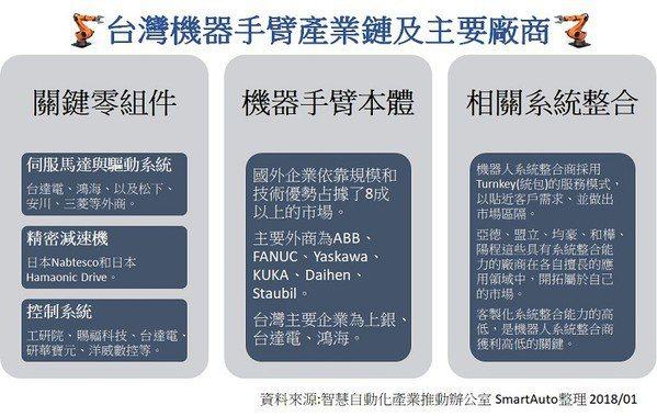 圖3 : 台灣機器手臂產業鏈及主要廠商