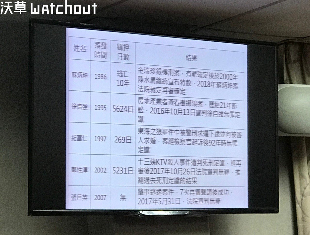 段宜康用投影片替邱太三上「司法冤案」這堂課。(攝影/廖昱涵)