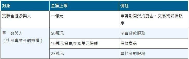 表1:監理沙盒所涉金額上限(單位:新台幣或等值外幣) (資料來源:金融科技創新實...
