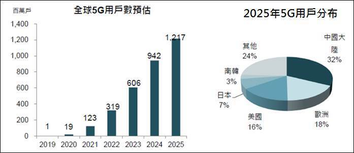 圖一、2025年5G用戶預估 (資料來源:GSMA:工研院IEK(2018/03...