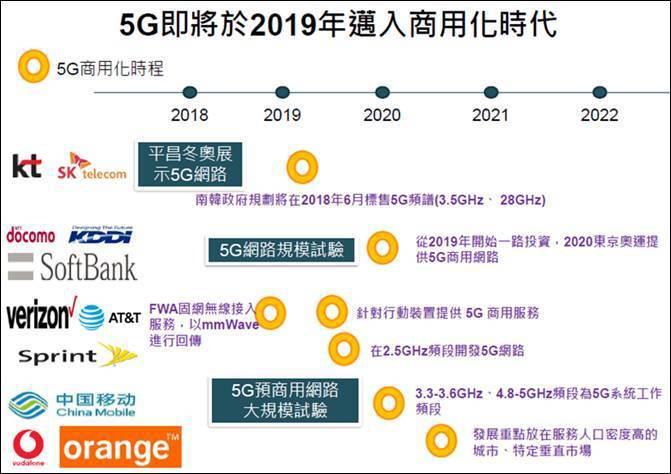 圖二、全球5G商用化時程 (資料來源:各業者:工研院IEK(2018/03))