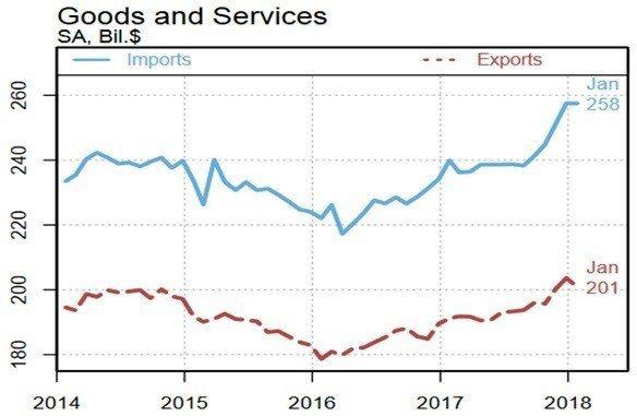 圖2:美國商品與服務月貿易額(十億美元) (資料來源:https://www.n...