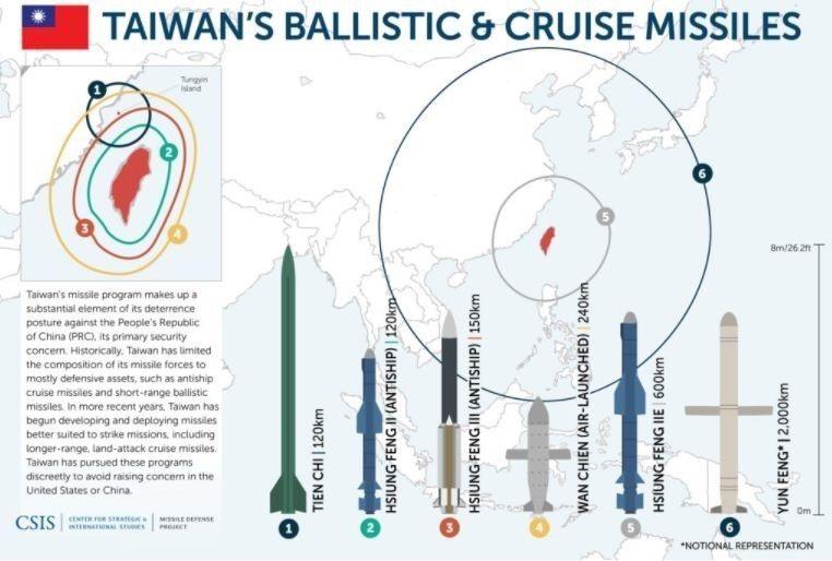 美國戰略智庫CSIS公布我國現役擁有的各型自製導彈,包括尚未解密的雄風二E、雲峰...