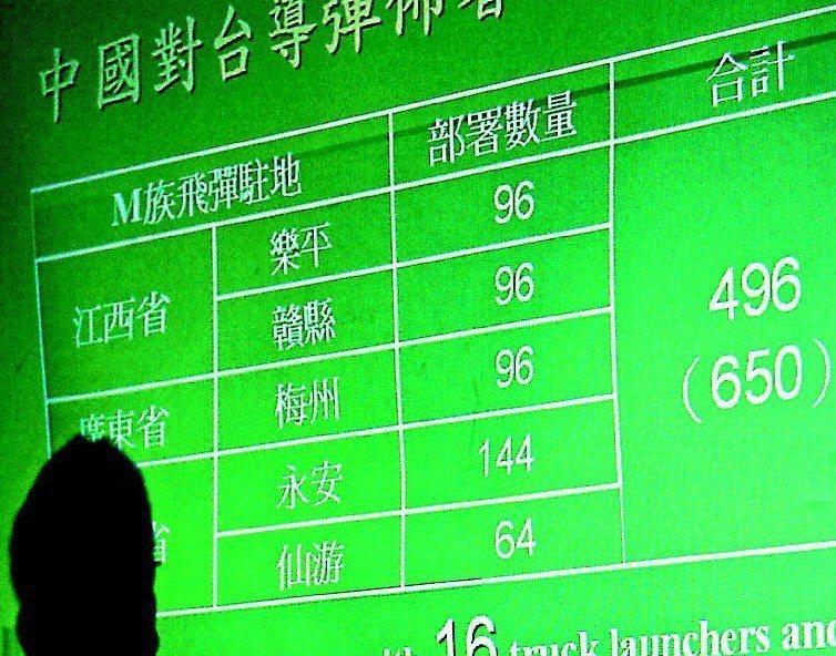 當時民進黨立委李文忠護航陳水扁,指公布的飛彈資料在許多軍事網站都找得到;但當記者...