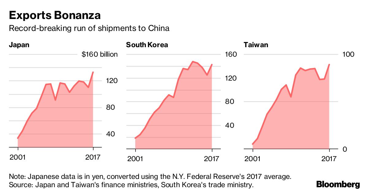 日、韓、中近年對中國出口。彭博