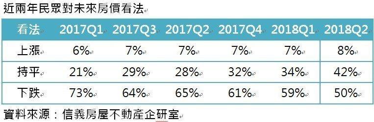近兩年民眾對未來房價看法