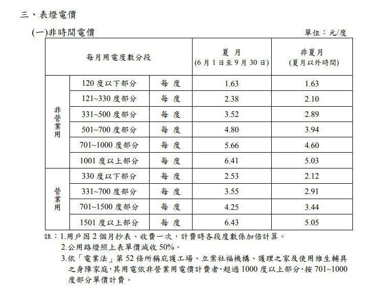 台電今天公布將在4月1日施行的新電價級距表,整體電價漲幅為3%。圖擷自台電官網