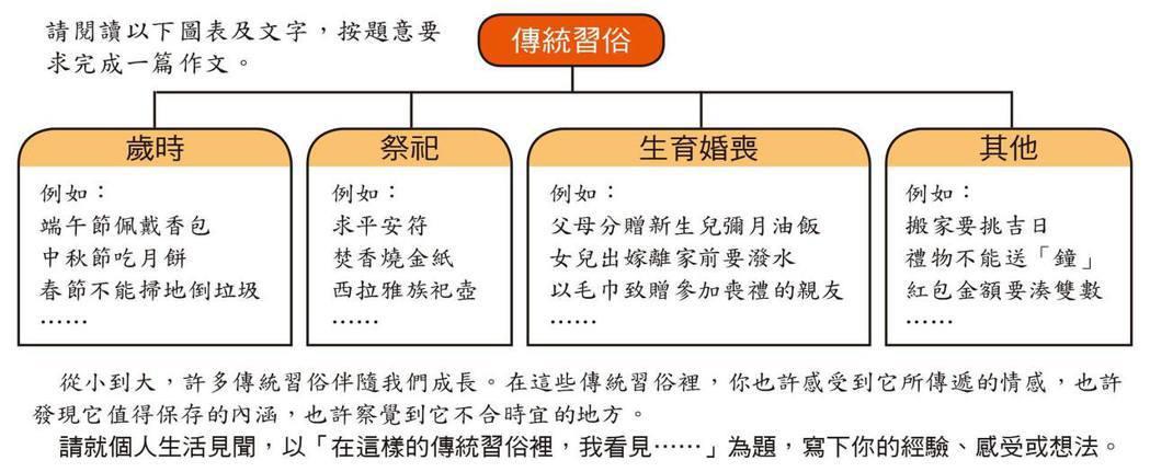 考生對文轉圖類型考題要多留意。 圖片來源/臺師大心測中心