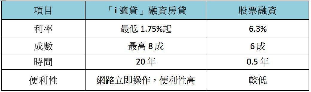 資料來源:中信銀、業者