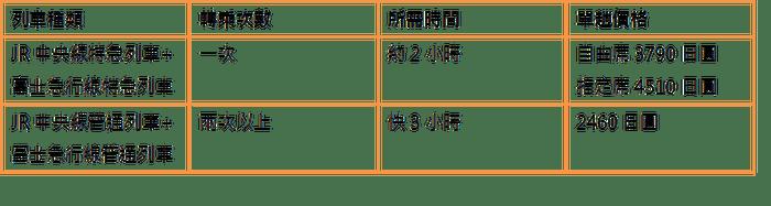JR 中央線+富士急行線 funtime