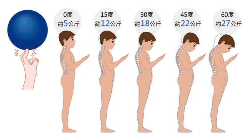 看手機頭愈低,頸部承受壓力愈重。圖/時報出版社提供