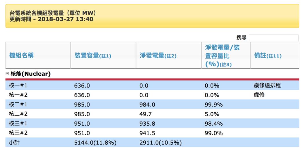 核二2號機目前發電量已升載到5% 資料來源:台電