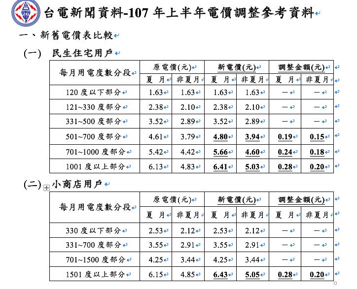 台電上半年電價調整比較 圖片來源:台電