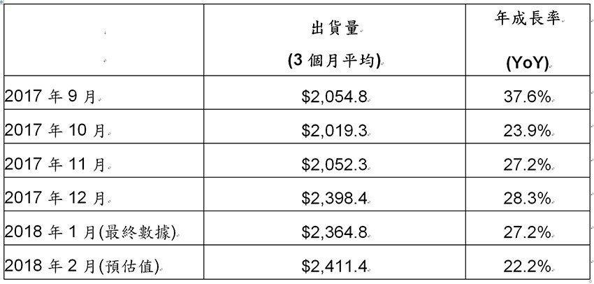 2017年9月至2018年2月北美半導體設備市場出貨統計(單位:百萬美元)。 S...
