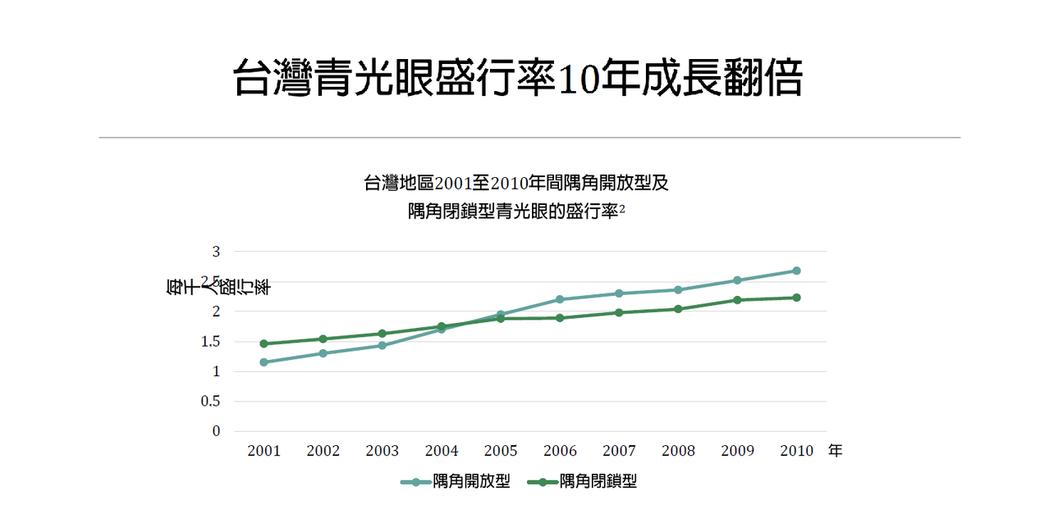 2001年至2010年間,台灣青光眼患者翻倍成長。圖/翻攝自醫師簡報