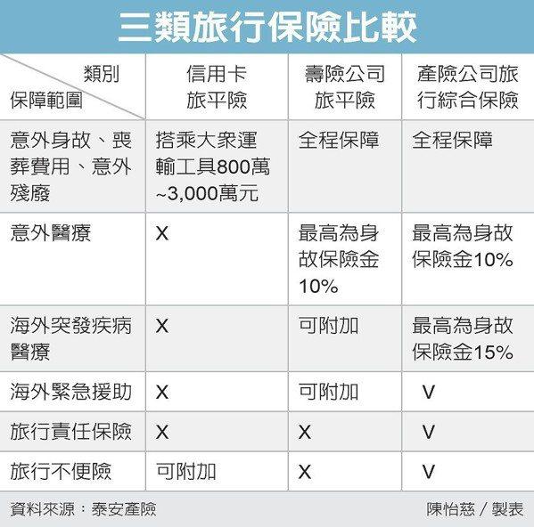 三類旅行保險比較 圖/經濟日報提供