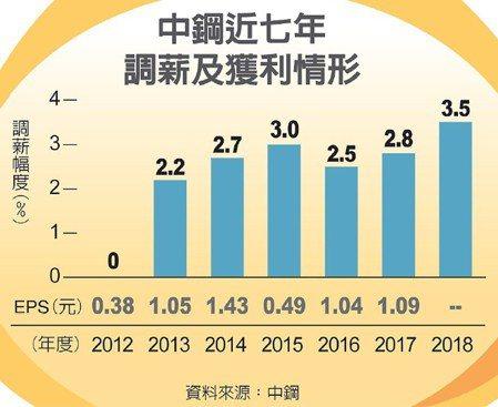 中鋼近七年調薪及獲利情形 圖/經濟日報提供