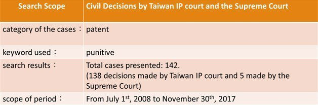 Chart 1:Patent Civil decisions made by T...