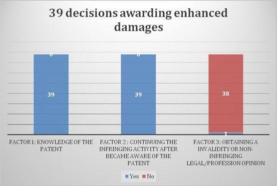 Figure2: Determining factors for courts ...