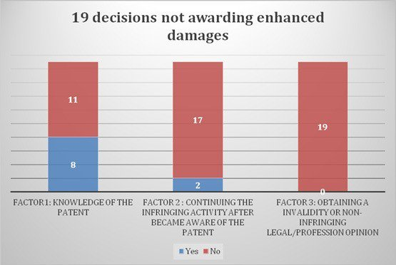 Figure 3: Determining factors affecting ...