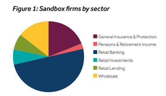 UK sandbox first two cohorts by industry...