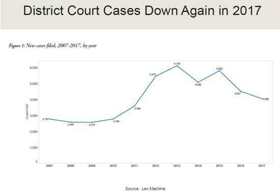 Figure 1: Number of new patent suits fil...