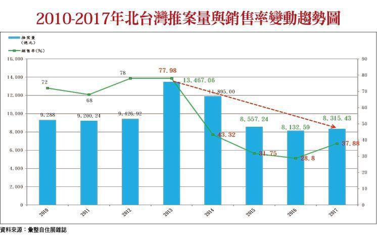北台灣推案量與銷售率