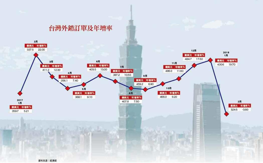 台灣外銷訂單及年增率