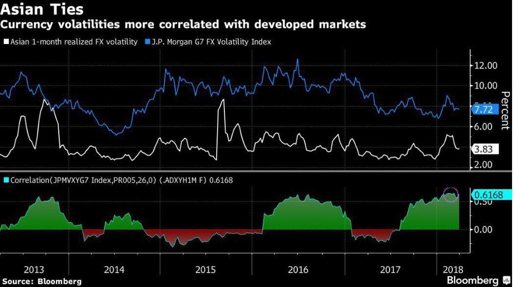 亞洲貨幣波動率(藍線)和已開發市場貨幣波動率(白線)關聯升高。彭博