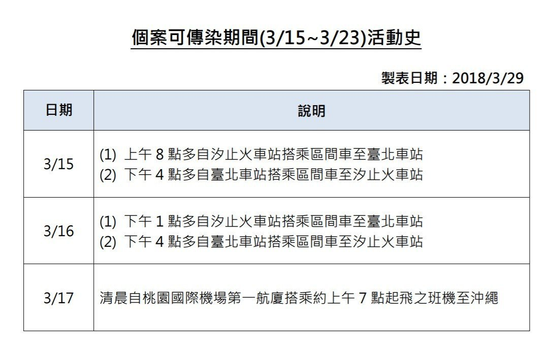 個案可傳染期間(3/15~3/23)活動史。圖/疾管署提供