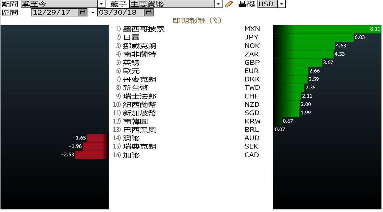 美元指數(DXY)六種主要貨幣中,日圓第1季最強。彭博