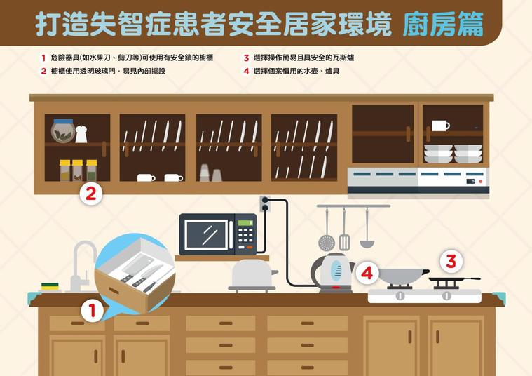 打造失智患者安全居家環境(廚房篇)。圖/衛福部國健署提供