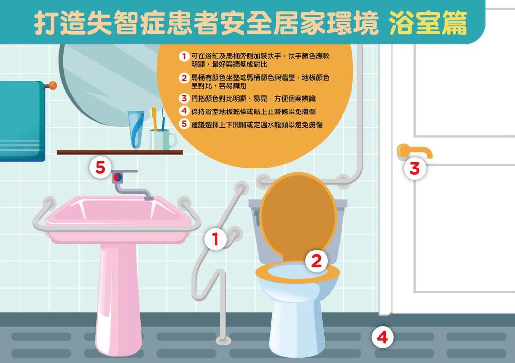 打造失智患者安全居家環境(浴室篇)。圖/衛福部國健署提供
