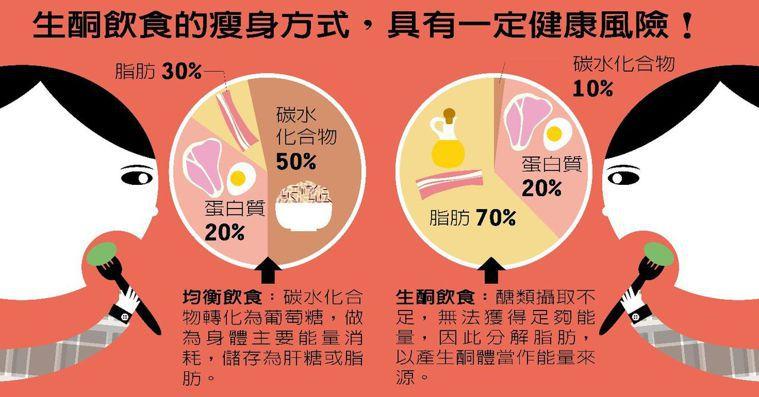生酮飲食是近年來減重族群很喜歡嘗試的飲食法,與均衡飲食有極大的差異。
