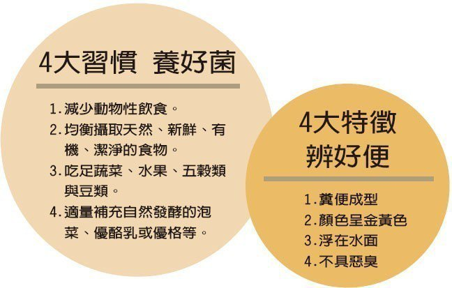 4大習慣 養好菌4大特徵辨好便資料來源/中國醫藥大學附設醫院外科部副部長...