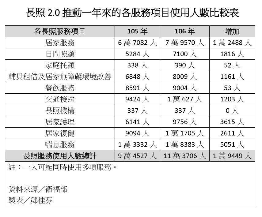 衛福部預估長照2.0服務對象之長照需求,低推估65.9萬人,高推估73.7萬人,...