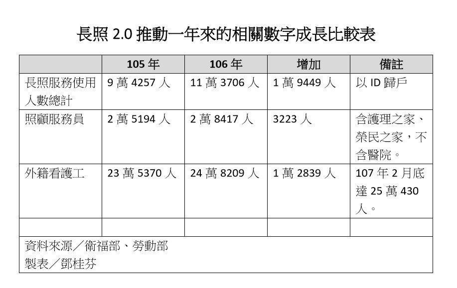 衛福部統計,去年照服員僅增3千多人,少得令人訝異。 圖/鄧桂芬翻攝