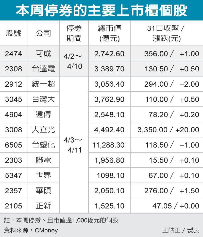 本周停券的主要上市櫃個股 圖/經濟日報提供
