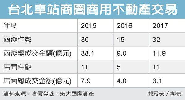台北車站商圈商用不動產交易 圖/經濟日報提供